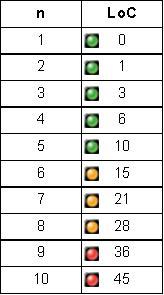 LOC Chart