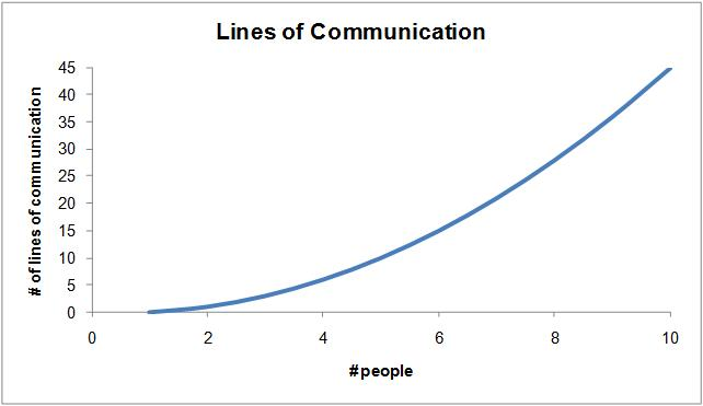 loc_graph