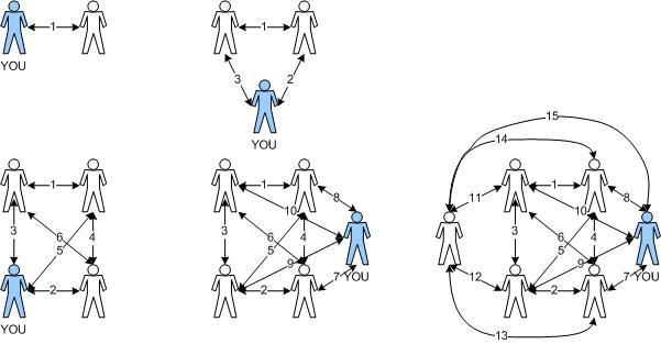 LOC Network