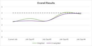 Job Model: Overall Chart