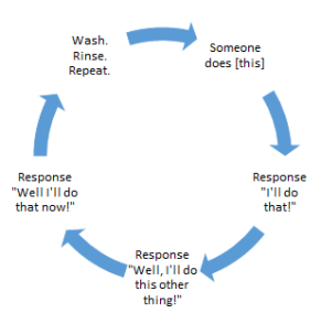 The election response cycle