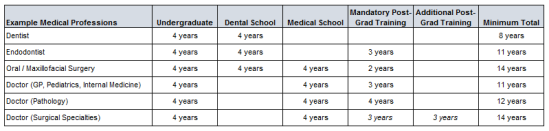 Medical Education Table (US)