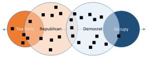 Enhanced partisanship spectrum