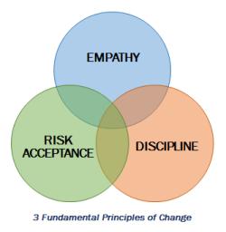 3 Fundamental Principles of Change