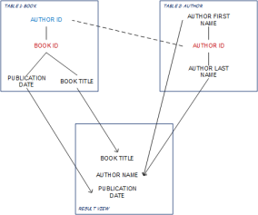 book_author_example
